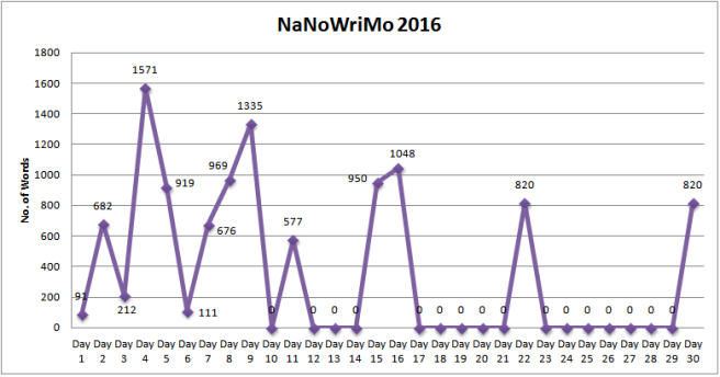 My NaNoWriMo2016 Progress Tracker